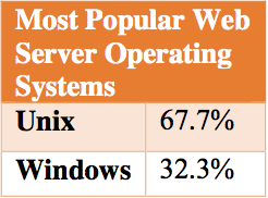 Most Popular Web Server Operating Systems