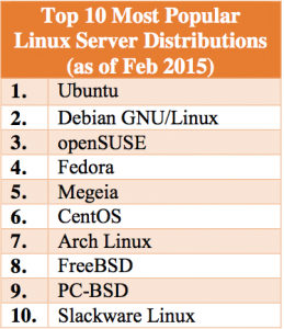 Top 10 Most Popular Linux Server Distributions (as of Feb 2015)