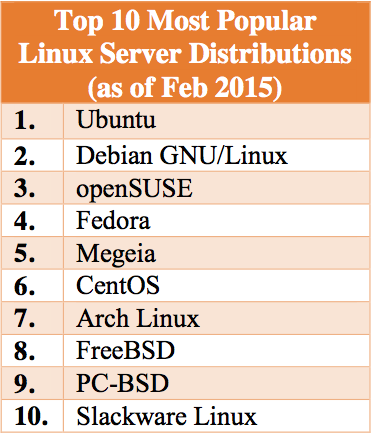 Best linux server distro